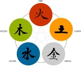 zodiac-elements